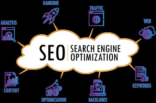 Search engine marketing (SEM) service